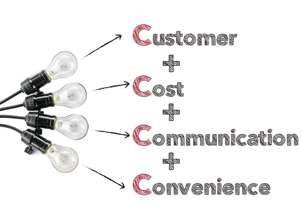b2b marketing cu aplicarea 4c